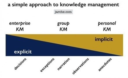 A simple approach to KM | Harold Jarche | Educación flexible y abierta | Scoop.it