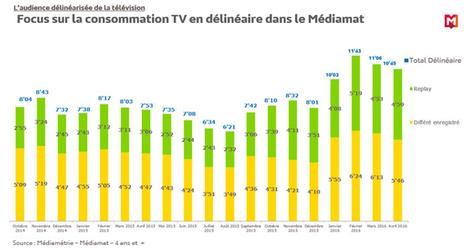 4,4 millions d'utilisateurs du Replay - Médiamétrie | Mobile - Publishing, Marketing, Advertising | Scoop.it