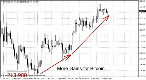 Bitcoin Adds to Gains, ''BitLicense'' Coming Soon - ForexNews.com | Business Video Directory | Scoop.it