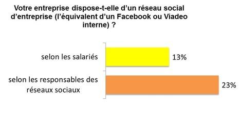 23% des entreprises disposent d'un réseau social interne | Le blog de la communication digitale | O_Berard | Scoop.it