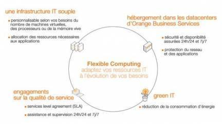 Orange Flexible Computing Express : le cloud plus facile | LdS Innovation | Scoop.it