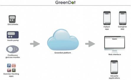 Diabetes Design Demo Day Semi-Finalist: GreenDot | shubush design & wellbeing | Scoop.it