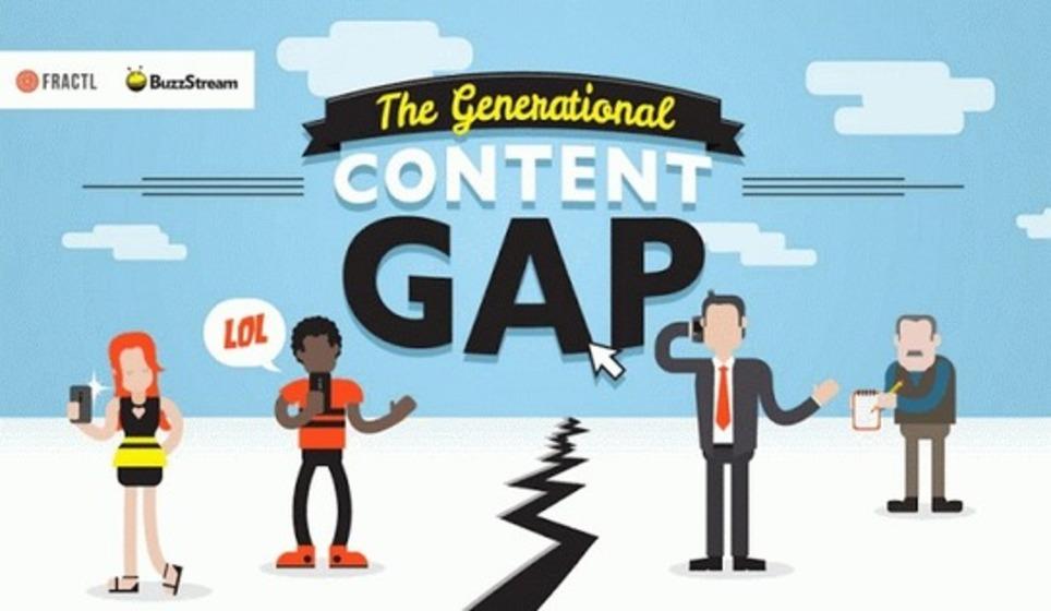 Comment les générations consomment le contenu sur internet | Les Médias Sociaux pour l'entreprise | Scoop.it
