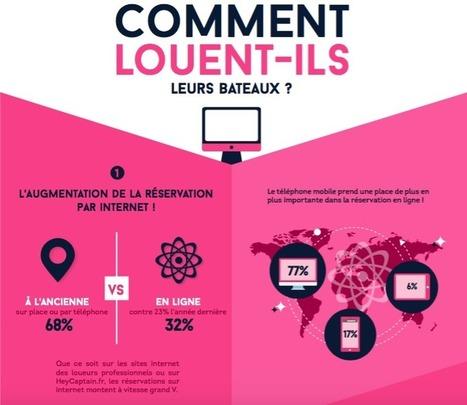 Infographie : qui loue des bateaux en France ?   L'ECO NAUTISME   Scoop.it