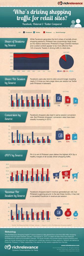 [Infographie] Facebook domine le trafic référent des sites de vente en ligne. Les utilisateurs de Pinterest dépensent le plus | Méthodes Webmarketing | Quand la communication passe au web | Scoop.it