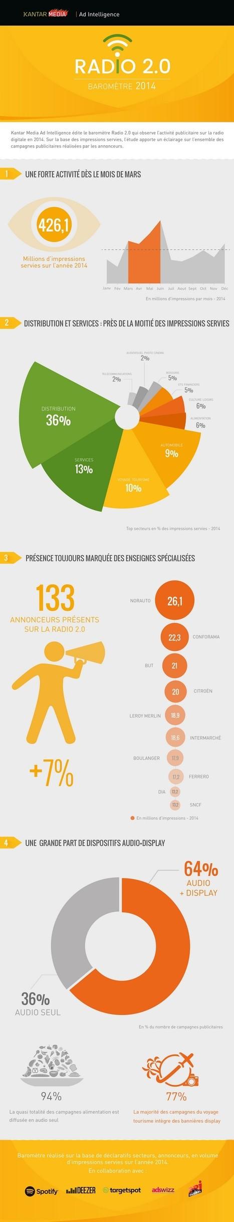 Infographie : l'activité publicitaire sur la RADIO 2.0 en 2014, par Kantar Media Ad Intelligence - Offremedia | Radio 2.0 (En & Fr) | Scoop.it