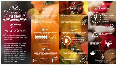 Ecommerce marketing planning [Infographic] | Ecommerce | Scoop.it