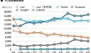 mixi, Twitter, Facebook, Google+, Linkedin 2012年8月最新ニールセン調査 [ITL]