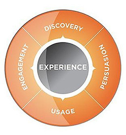 4 Stages of the Customer Experience Journey: Real-Life Lessons in Retail | Hire Open Source Web Developer | Scoop.it