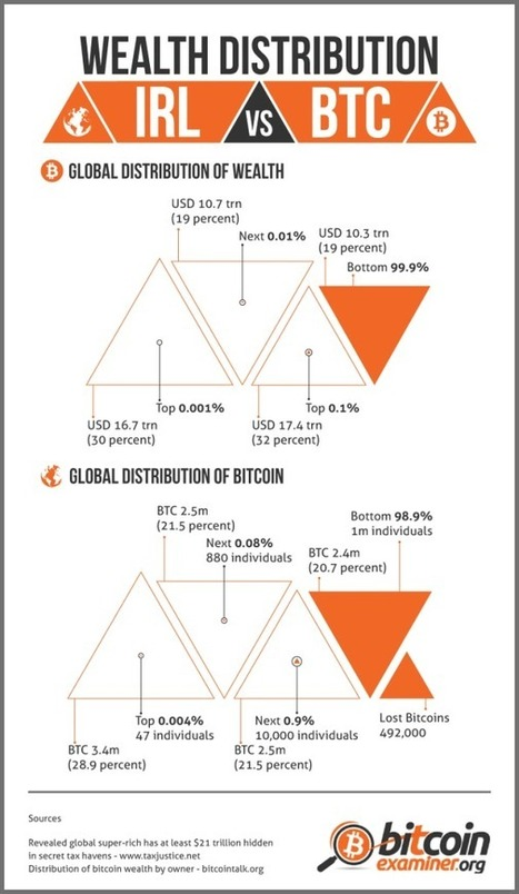 Bitcoin vs fiat currency [INFOGRAPHIC] | Virtual Currency | Scoop.it