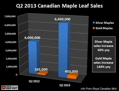 Canadian Maple Leaf Sales Beat All Records : SRSrocco Report | Commodities, Resource and Freedom | Scoop.it