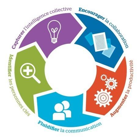 Le cercle vertueux des Réseaux Sociaux d'Entreprise | Coworking | Scoop.it