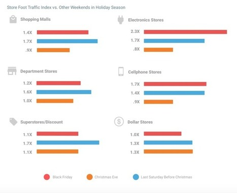 Google Shows Offline Analytics Capabilities With Holiday Store Traffic Data | Digital & eCommerce | Scoop.it