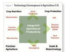 Revisiting Agriculture 3.0 - CropLife | precision farming | Scoop.it
