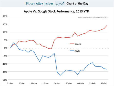 CHART OF THE DAY: What A Difference A Year Makes For Apple And Google | Entrepreneurship, Innovation | Scoop.it