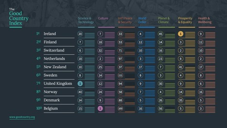 Welcome to the Good Country Index, a new way of looking at the world | Tourism Social Media | Scoop.it