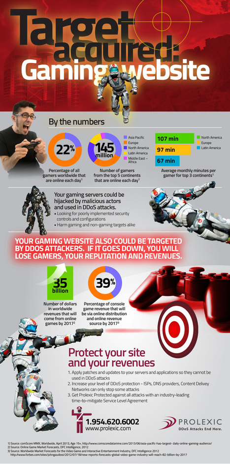 Gaming Websites Are at Risk! | Tips And Tricks For Pc, Mobile, Blogging, SEO, Earning online, etc... | Scoop.it