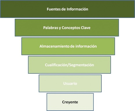 El embudo de información: Técnica clave de la curación de contenidos | Curador de Contenido | Scoop.it