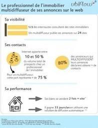 Le dossier immobilier : La veille stratégique pour trouver les bonnes informations immobilières   Ubiflow Actualités   Intelligence Stratégique   Scoop.it