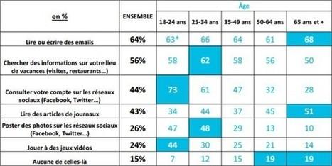 Les pratiques numériques des Français pendant les vacances | Tourisme et marketing digital | Scoop.it