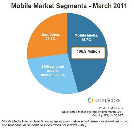 Social Media is The Top US Mobile Content Category | Mobile Marketing Strategy and beyond | Scoop.it