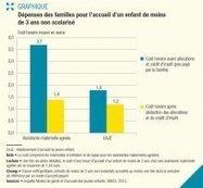 Combien dépensent les familles pour la garde de leurs enfants de moins de 3 (...) - Drees - Ministère des Affaires sociales et de la Santé | Enfance  Jeunesse | Scoop.it