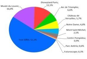 Les sites d'intérêt touristiques vus par les réseaux sociaux « Etourisme.info   Tourisme numérique   Scoop.it