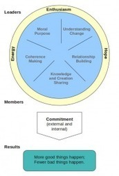 5 Models for Leading Change ― Leadership Thoughts | Media and Information Literacy for Next Gen | Scoop.it