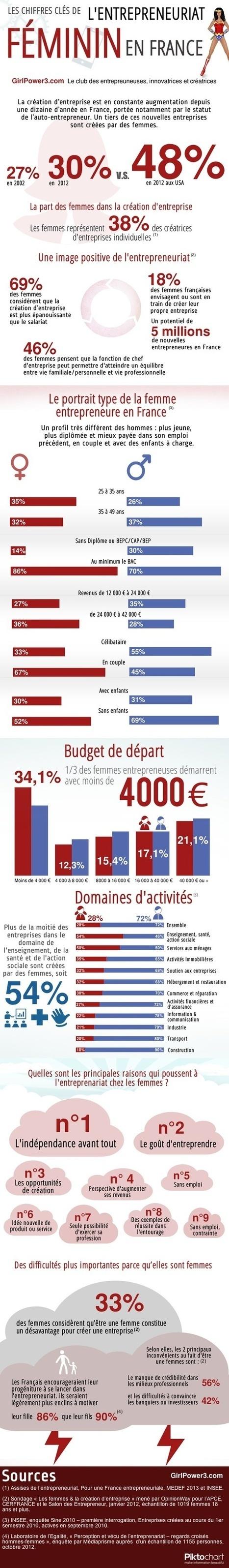 [Infographie] L'entrepreneuriat féminin en France | Entrepreneuriat féminin | Scoop.it