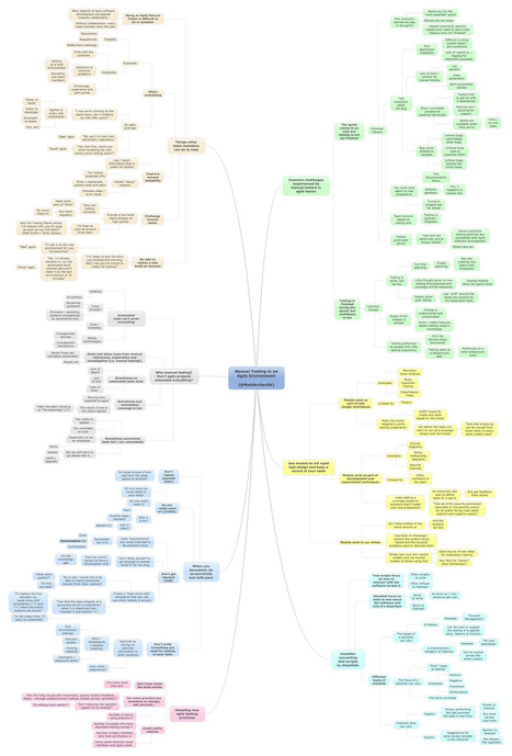MindMap: Manual Testing in an Agile Environment | In the name of Agile | Scoop.it