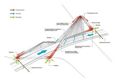 Cable Bridge for Shizimen by 10 Design | ARCHIresource | Scoop.it