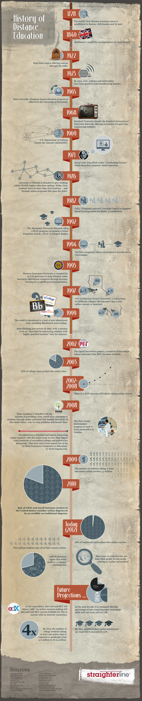 History of Distance & Online Education - Education Infographic - StraighterLine | psych | Scoop.it