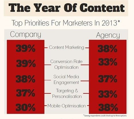 Infographic: Key Digital Marketing Trends for 2013 | Digital Retail Creativity | Scoop.it