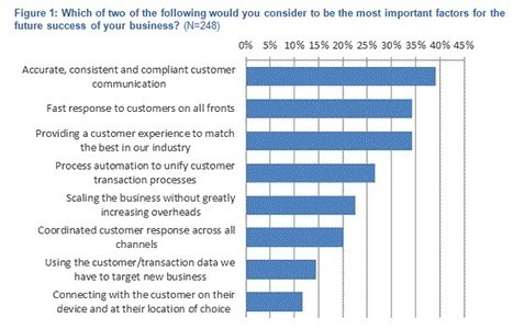 Intelligent information management: improving the customer experience   Strategy Planning   Scoop.it