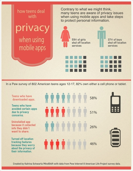 How Teens Deal With Privacy and Mobile Apps ~ Infographic | People Data, Infographics & Sweet Stats | Scoop.it