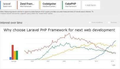 Why choose Laravel PHP Framework for next Web Development | Php Development Company India | Scoop.it
