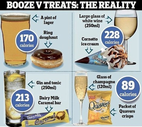Hidden calorie counts revealed drinks more fattening than a doughnut | CNS micro economics | Scoop.it