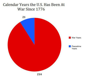 America Has Been At War 93% of the Time - 222 Out of 239 Years - Since 1776 | Hidden financial system | Scoop.it
