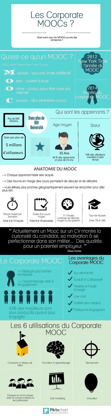 [Infographie] Les Corporate MOOCs | e-learning | Scoop.it