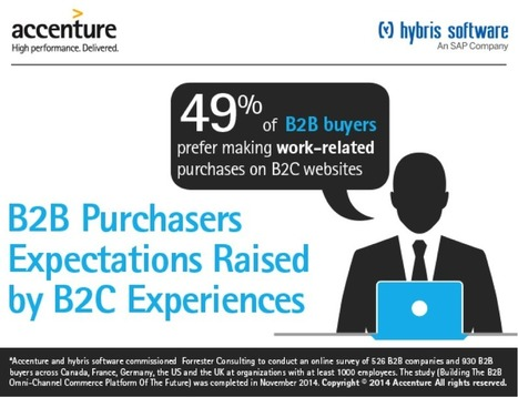 New report: B2B buyers are consumers, too | Ecommerce logistics and start-ups | Scoop.it