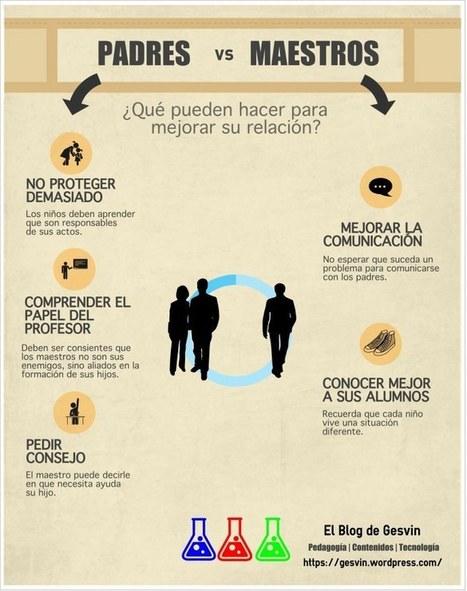Padres vs. Maestros (INFOGRAFÍA) | Educación y Cultura: Revista AZ | Curación de contenidos | Scoop.it