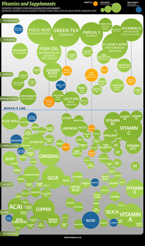 Vitamins-Supplements.jpg (1200×2034) | AGENCEMENT MAGASIN, ECOCONCEPTION, BOIS MASSIF, ECONOMIE CIRCULAIRE | Scoop.it