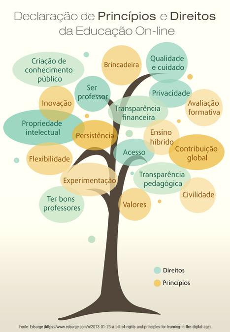 Princípios e Direitos da Educação On-line   PORVIR   Linguagem Virtual   Scoop.it