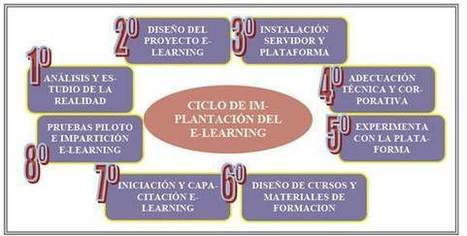 ¿Cómo implementar el elearning en los procesos de enseñanza-aprendizaje? | The e-Learning Solutions | PLATAFORMAS EDUCATIVAS y  E-LEARNING | Scoop.it