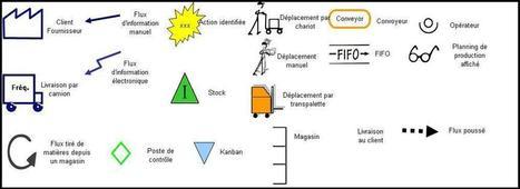 Le management visuel | Courants technos | Scoop.it