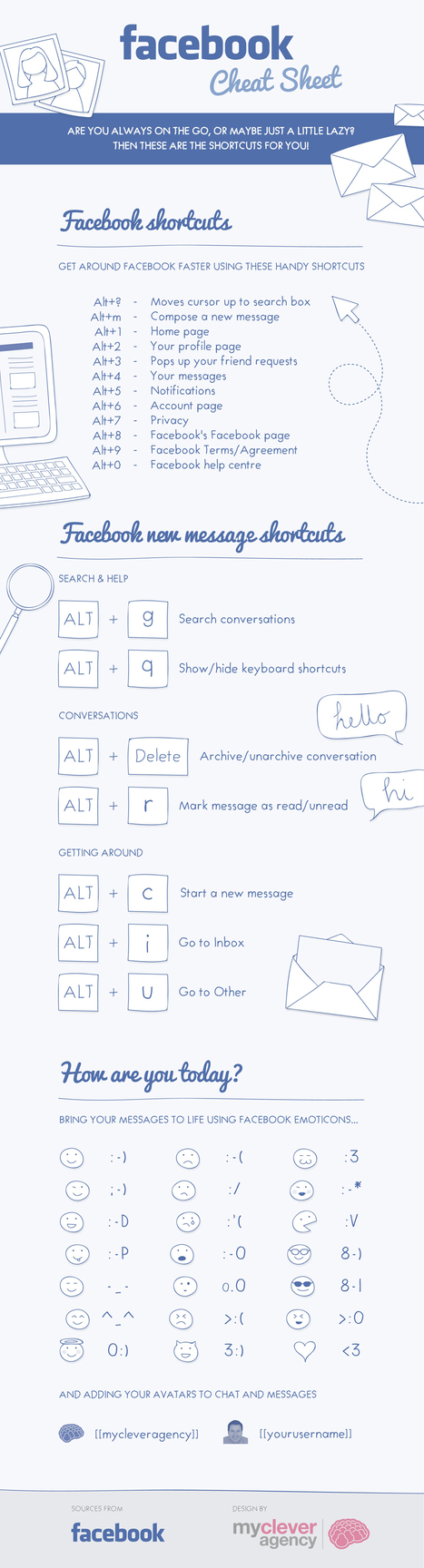 Network Faster With Facebook Shortcuts [Cheat Sheet] | Digital-News on Scoop.it today | Scoop.it