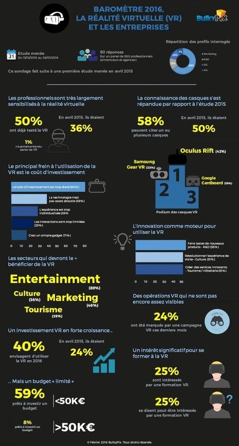 Communication & Réalité virtuelle : Quelles sont les entreprises qui utilisent le plus ? | Clic France | Scoop.it