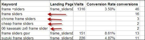 12 Steps To Optimize A Webpage For Organic Keywords | Content Marketing News | Scoop.it