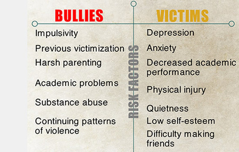 Cyber Bullying effects on victims Interactive HTML5 Presentation | Cyber Bullying | Scoop.it