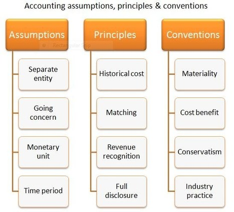 Accounting Concepts And Convention